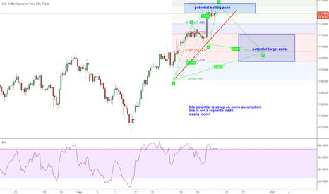 USDJPY: USDJPY: a potential harmonic pattern to short from C TO D