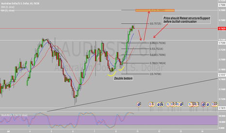 AUDUSD: long after retracement has been fulfilled