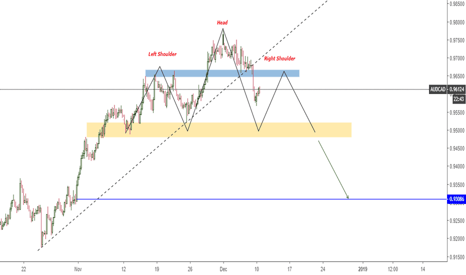 AUDCAD: AUDCAD Potential Head And Shoulders