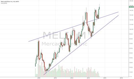 MELI: Monthly chart