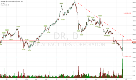 DR: $DR.CA This is one of the few stocks where...