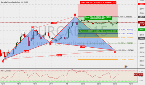 EURCAD: EURCAD 15m : Cypher in the make ...