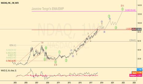 NDAQ: NASDAQ longterm forecast.