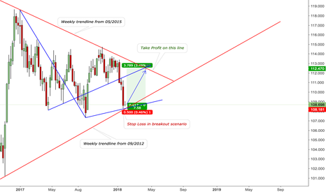 USDJPY: Possibility for a good USDJPY trade.
