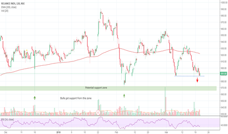 RELIANCE: Intraday short opportunity in Reliance