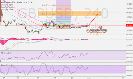 GBPUSD: GBPUSD update - It look like bull flag pattern wave 2