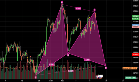 GBPAUD: GBPAUD Movement Prediction According to the Butterfly Pattern