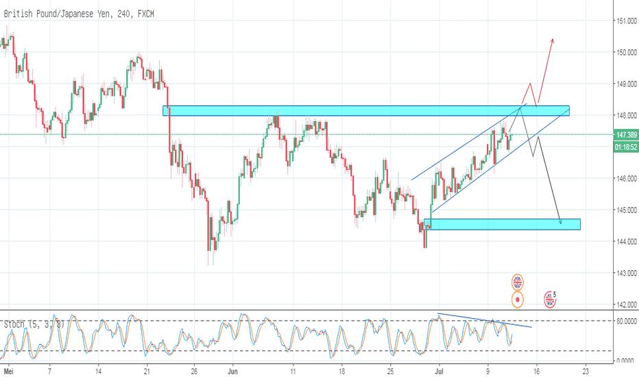 GBPJPY: GBPJPY_Trading Plan_11-07-2018