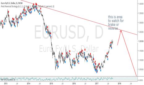 EURUSD: EURUSD Long Term Idea
