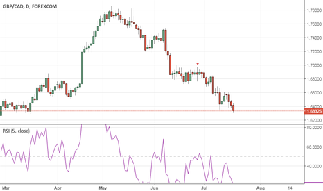 GBPCAD: GBPCAD Just keep on dropping