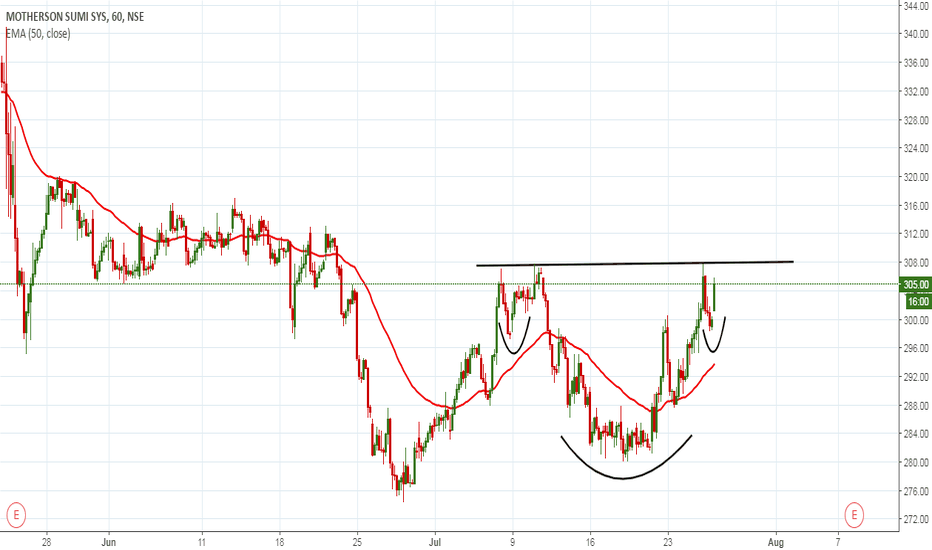 MOTHERSUMI: inverse head and shoulder in formation