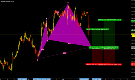 XAUUSD: Cypher Advanced Pattern