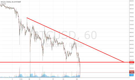 BTCUSD: Descending triangle breakout