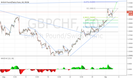 GBPCHF: I've Got Three Magic Words