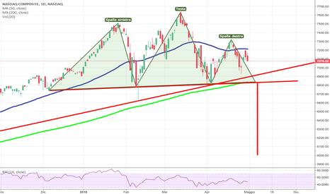 IXIC: NASDAQ Composite Testa e Spalla!?!?