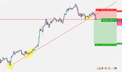 EURJPY: EURJPY Trend line broke and waiting for support level break