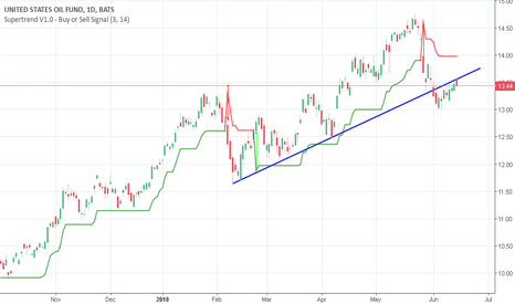 USO: Gaps to catch on the downside