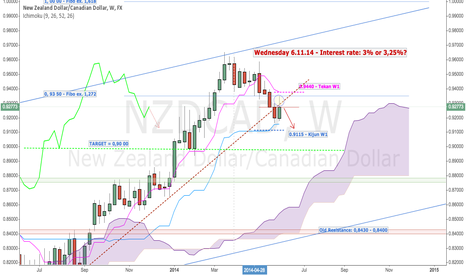 NZDCAD: NZD/CAD WEEKLY - Wednesday 6.11.14 - Interest rate: 3% or 3,25%?