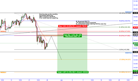 GBPJPY: GBPJPY 147 PSYCH ZONE EXPECTED