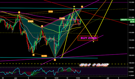 USDJPY: Bear Shark