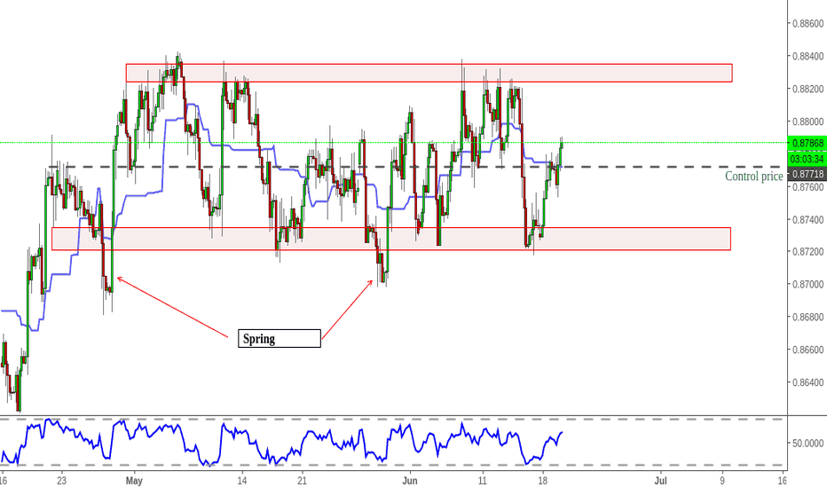 EURGBP: EURGBP - 4H - range trading
