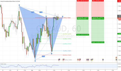 GBPAUD: GBPAUD Bearish Gartley Pattern
