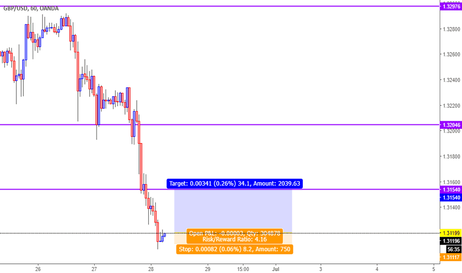 GBPUSD: Cable Short Term Long, Daytrade