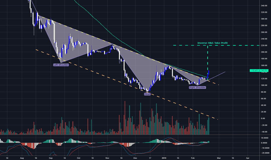 ETHUSD: Inverse H&S on Ethereum