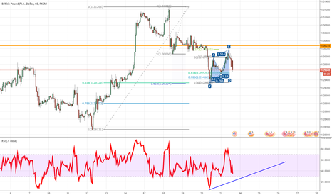GBPUSD: GBPUSD Cypher pattern H1 + potencial double bot H4