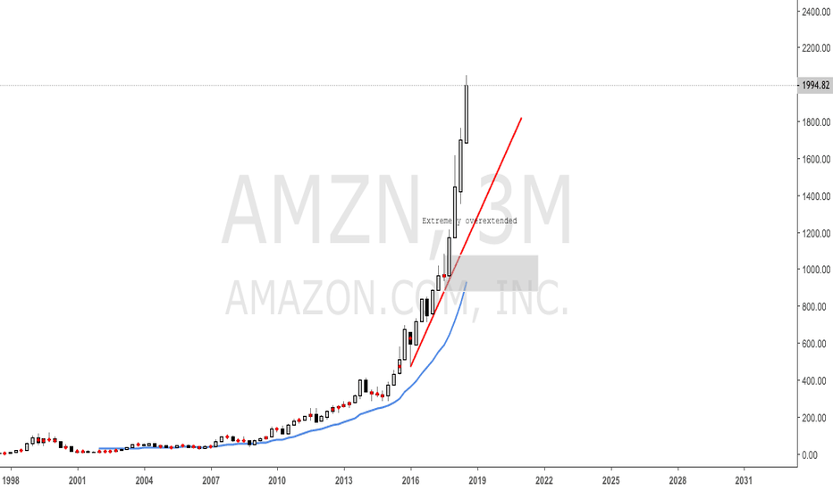 AMZN: Amazon Long Term Supply and Demand Analysis