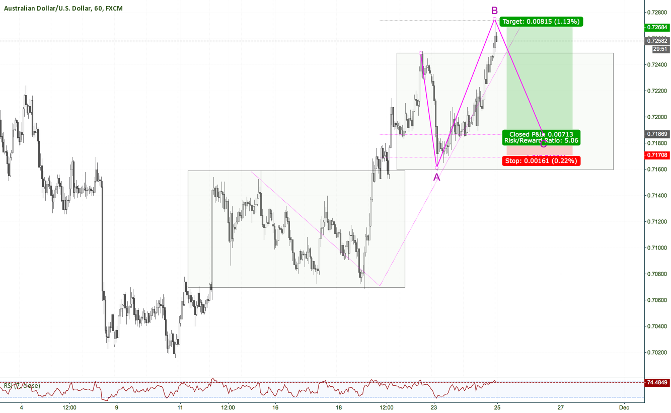 AUDUSD H1 Runninc correction?