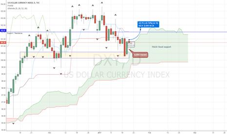 DXY: Dollar bulls is back?
