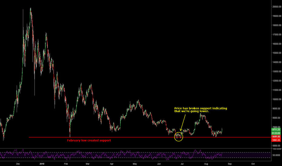 BTCUSD: Bitcoin Feb Support Broken