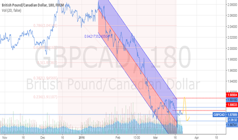 GBPCAD: Weekly GBPCAD