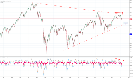 SX5E: SX5E: Potential downside to 3100