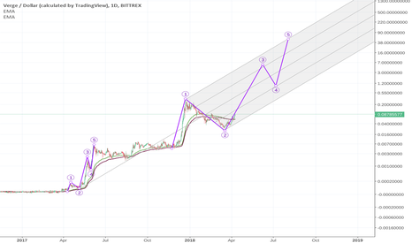 XVGUSD: XVG FRACTAL WAVE PROJECTION