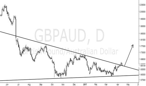 GBPAUD: Long