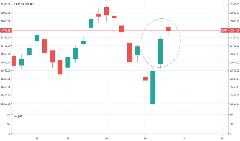 NIFTY: doji  and evening star on the go