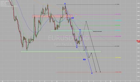 EURUSD: EUR/USD Long term short. Potential pullbacks today..