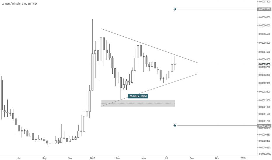 XLMBTC: XLMBTC Symmetrical Triangle