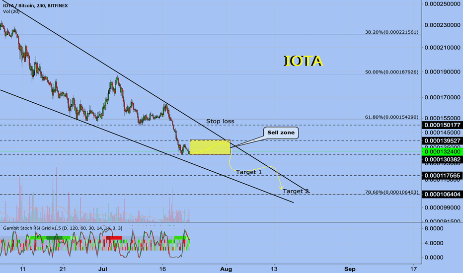IOTBTC: IOTA Sort position