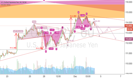 USDJPY: USDJPY -- THE BUTTERFLY EFFECT 1h