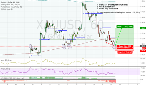 XAUUSD: Going long Gold on price/momentum divergence at support level