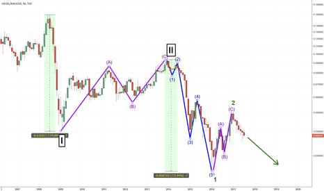 UKOIL/XAUUSD: Crude Oil long term view