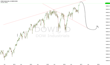 DOWI: Dow Jones reaching peaking. Seeing 20% correction from in Dec
