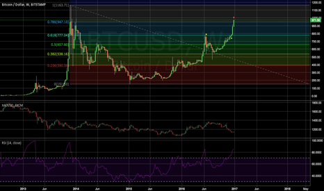 "BTCUSD: BTCUSD acting like ""gold"" or a ""Safe Heaven"""