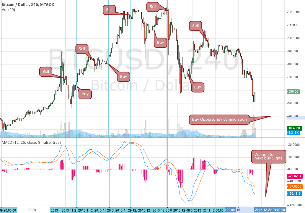 BCTUSD 4 hour MACD signals