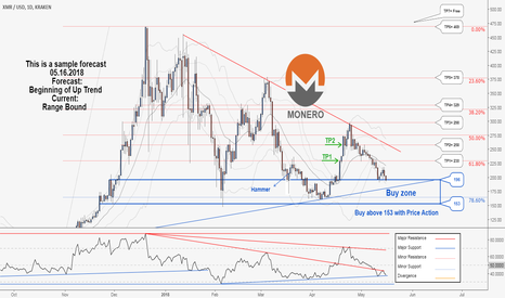 XMRUSD: A Good Trading Opportunity to Buy in Monero ...