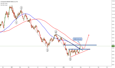 DXY: US Dollar Currency Index