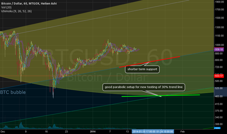 BTCUSD: Looking for a parabolic set up to test 30% trend line
